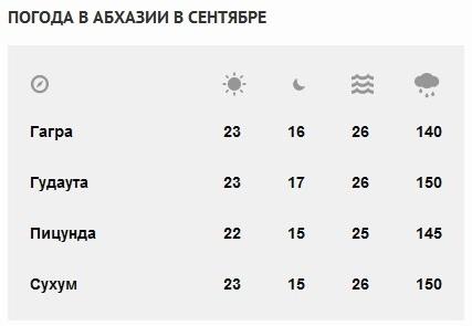 мужские кальсоны погода в абхазии в феврале 2016 лучшее